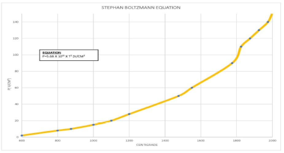 Boltzmann Equation